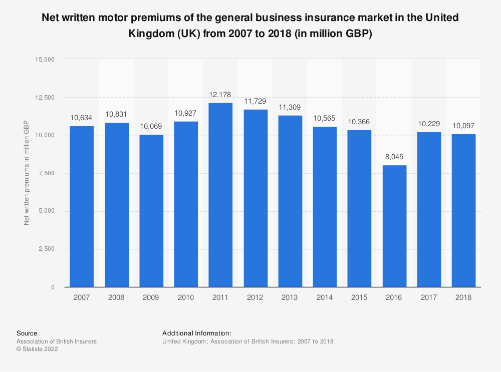 Statistic: Net written motor premiums of the general business insurance market in the United Kingdom (UK) from 2007 to 2018 (in million GBP) | Statista