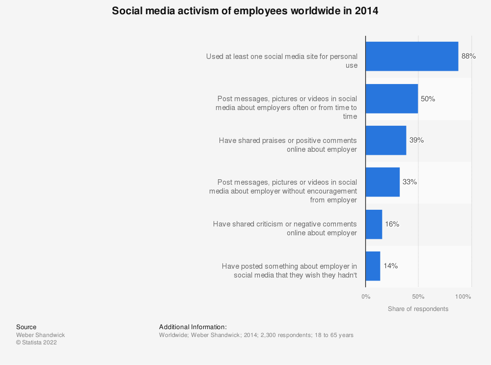 Statistic: Social media activism of employees worldwide in 2014 | Statista