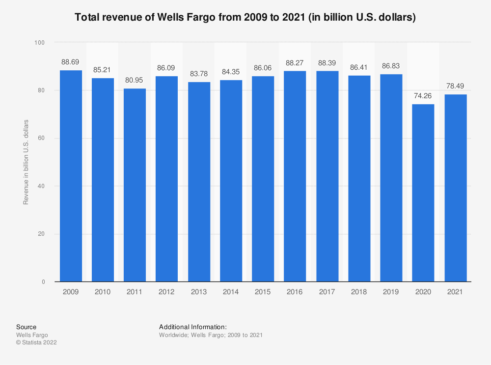 Wells Fargo Revenue 2017 Statistic