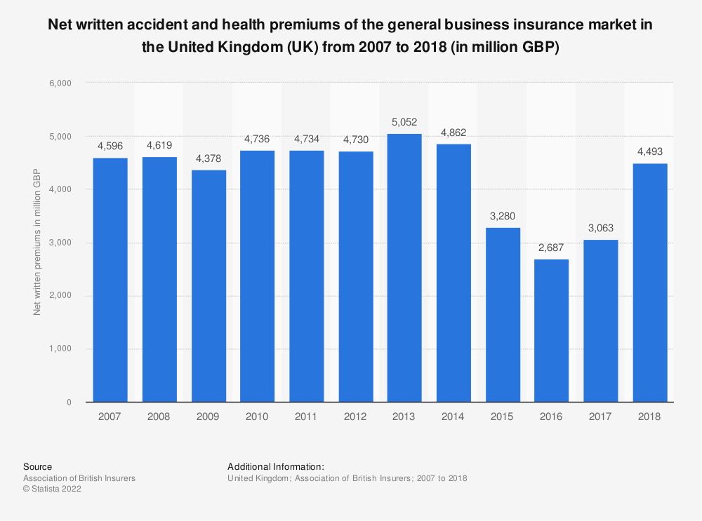 Statistic: Net written accident and health premiums of the general business insurance market in the United Kingdom (UK) from 2007 to 2017 (in million GBP) | Statista