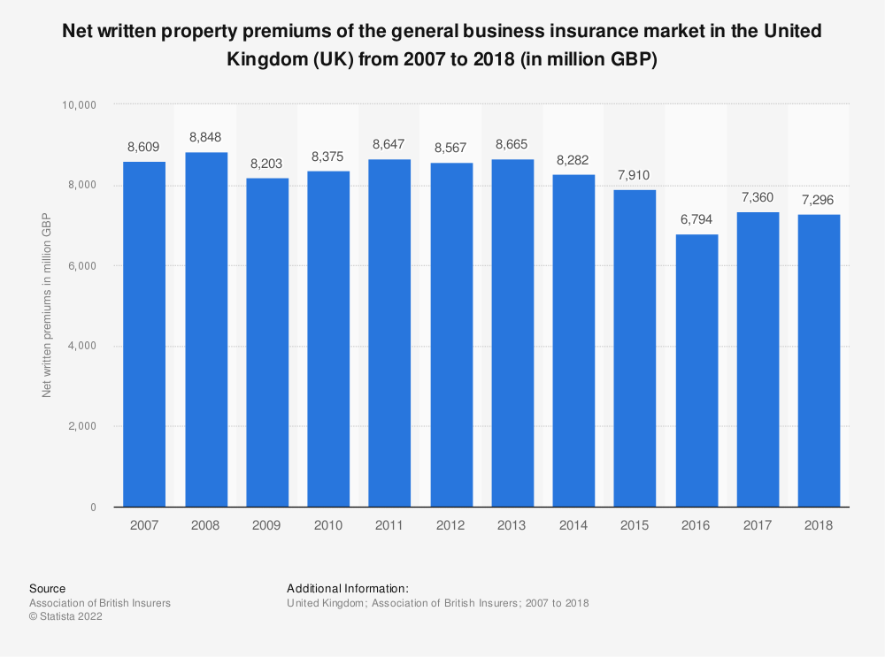 Statistic: Net written property premiums of the general business insurance market in the United Kingdom (UK) from 2007 to 2017 (in million GBP) | Statista