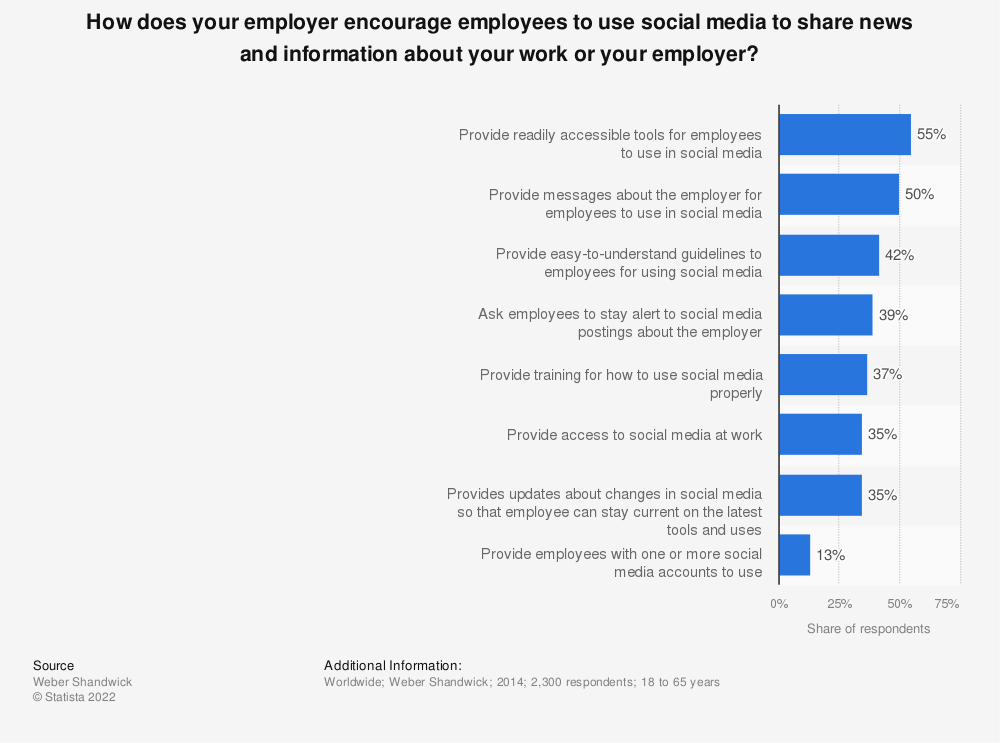 Statistic: How does your employer encourage employees to use social media to share news and information about your work or your employer? | Statista