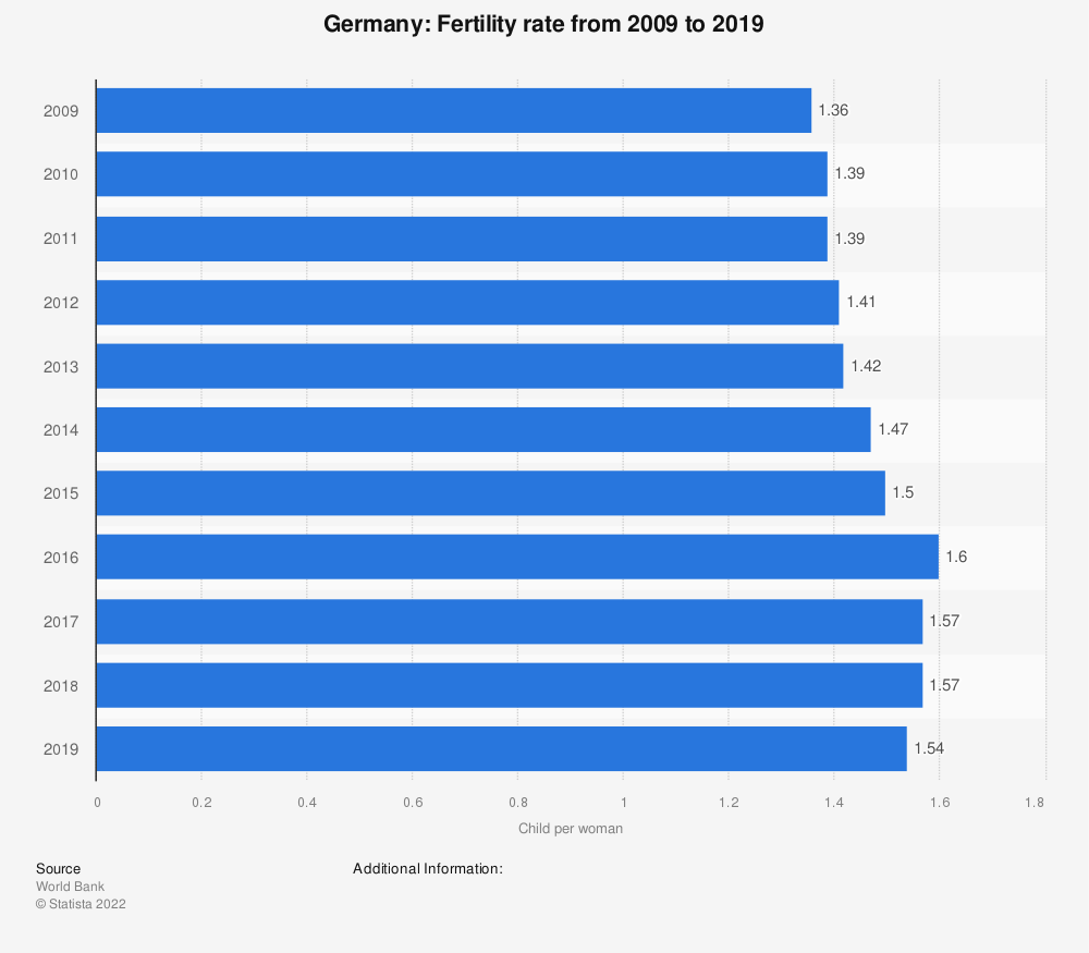 Statistic: Germany: Fertility rate from 2006 to 2016 | Statista