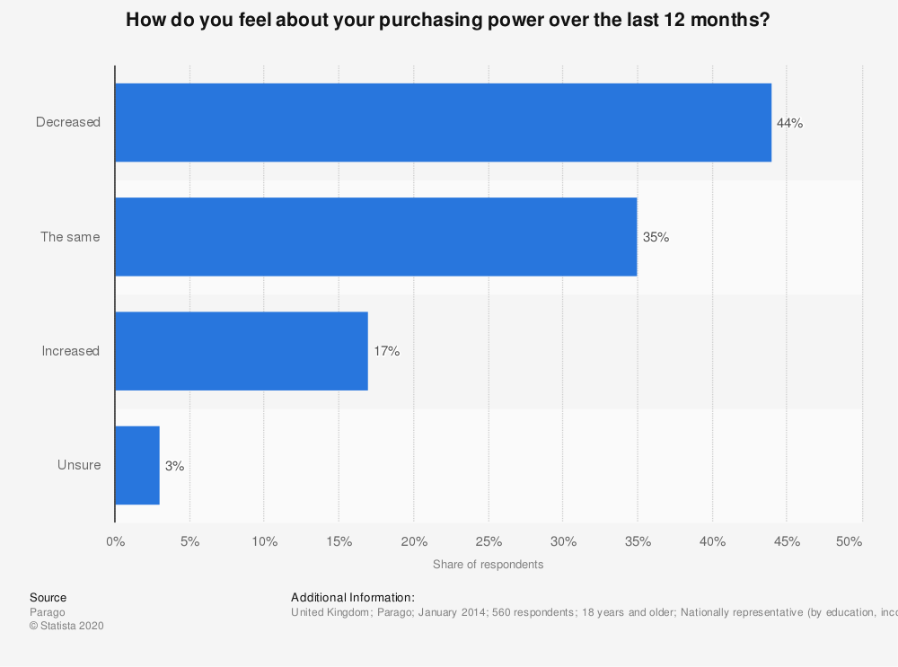 Statistic: How do you feel about your purchasing power over the last 12 months? | Statista