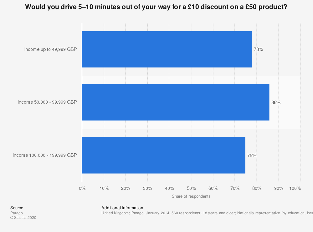Statistic: Would you drive 5–10 minutes out of your way for a £10 discount on a £50 product? | Statista