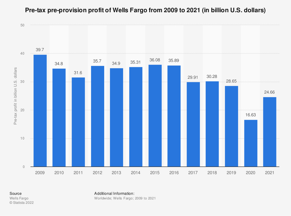 Statistic: Pre-tax pre-provision profit of Wells Fargo from 2009 to 2018 (in billion U.S. dollars) | Statista