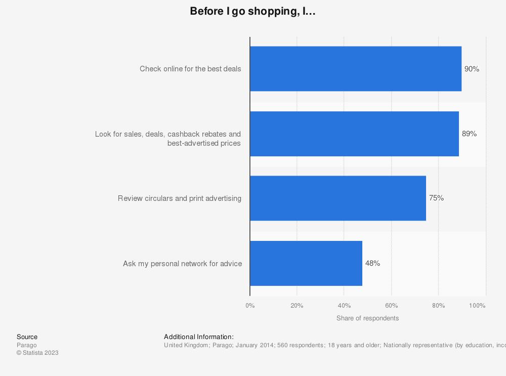 Statistic: Before I go shopping, I… | Statista