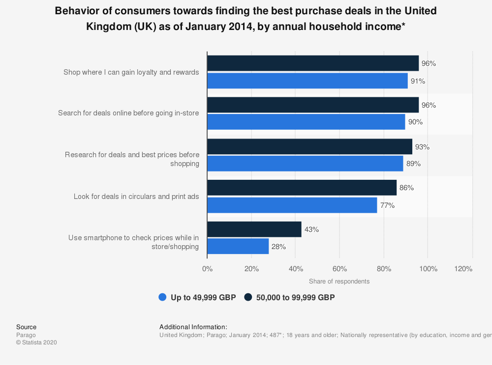 Statistic: Behavior of consumers towards finding the best purchase deals in the United Kingdom (UK) as of January 2014, by annual household income* | Statista
