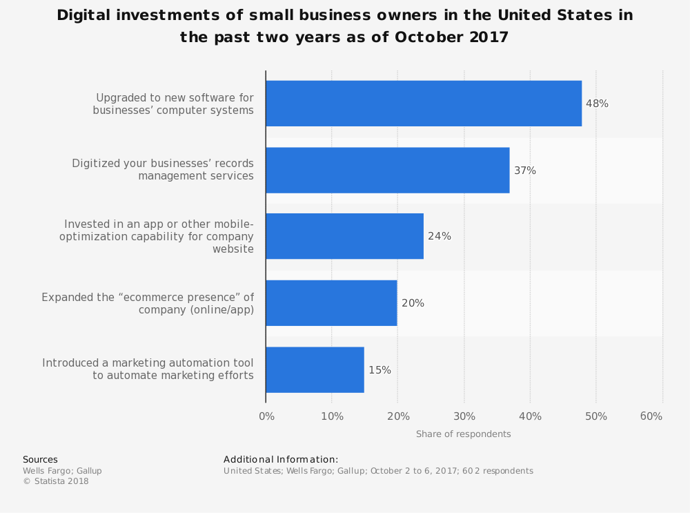 Statistic: Digital investments of small business owners in the United States in the past two years as of October 2017 | Statista