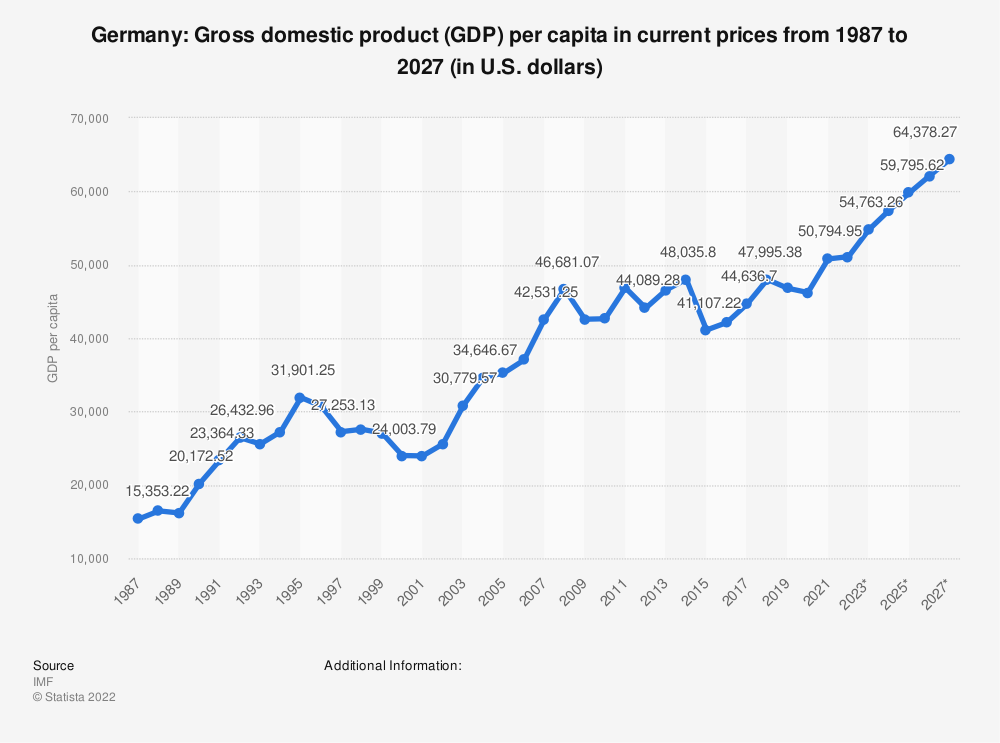 Statistic: Germany: Gross domestic product (GDP) per capita in current prices from 2012 to 2022 (in U.S. dollars) | Statista
