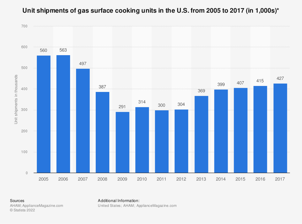 Statistic: Unit shipments of gas surface cooking units in the U.S. from 2005 to 2017 (in 1,000s)* | Statista