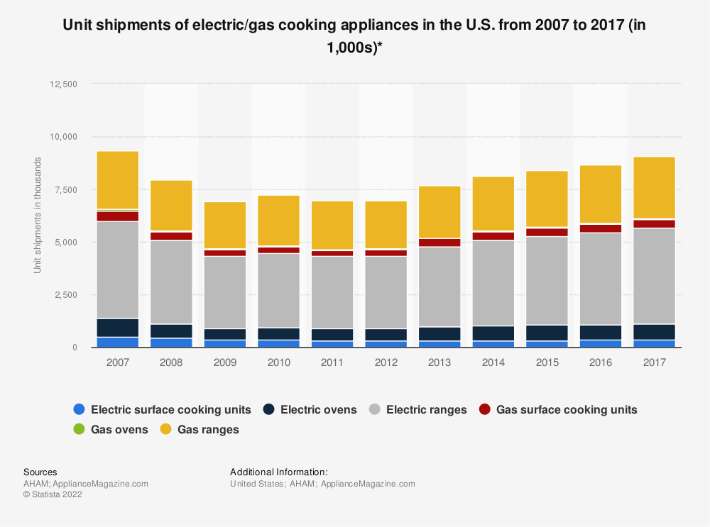 Statistic: Unit shipments of electric/gas cooking appliances in the U.S. from 2007 to 2017 (in 1,000s)* | Statista