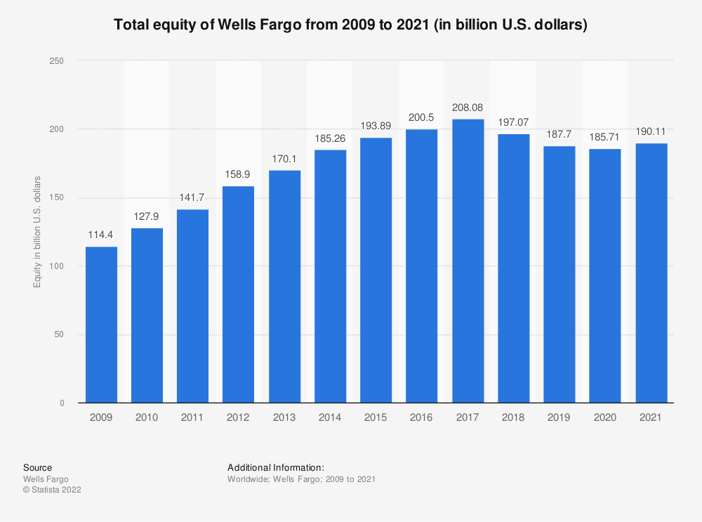 Statistic: Total equity of Wells Fargo from 2009 to 2018 (in billion U.S. dollars) | Statista