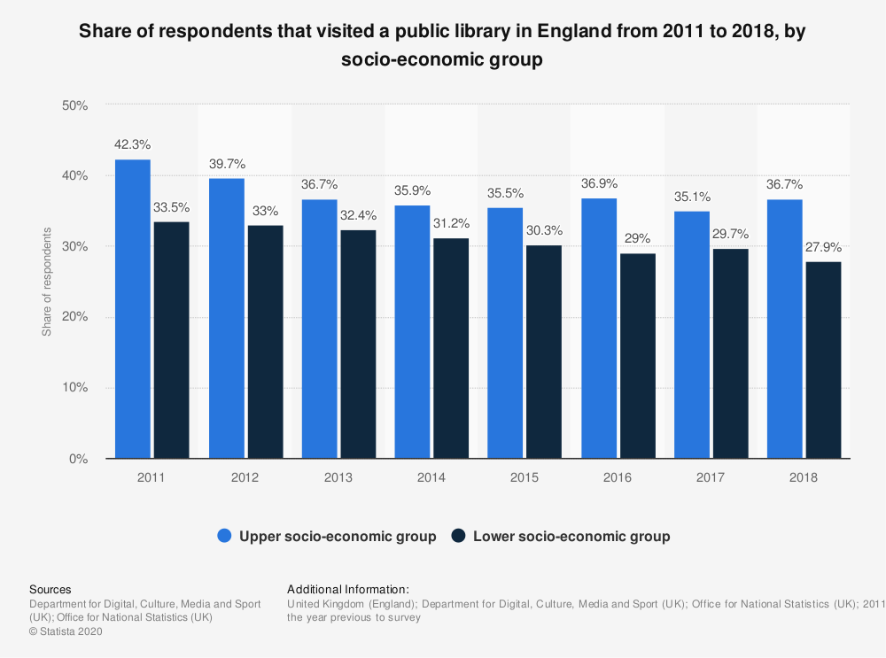 Statistic: Share of respondents that visited a public library in England from 2011 to 2017, by socio-economic group | Statista