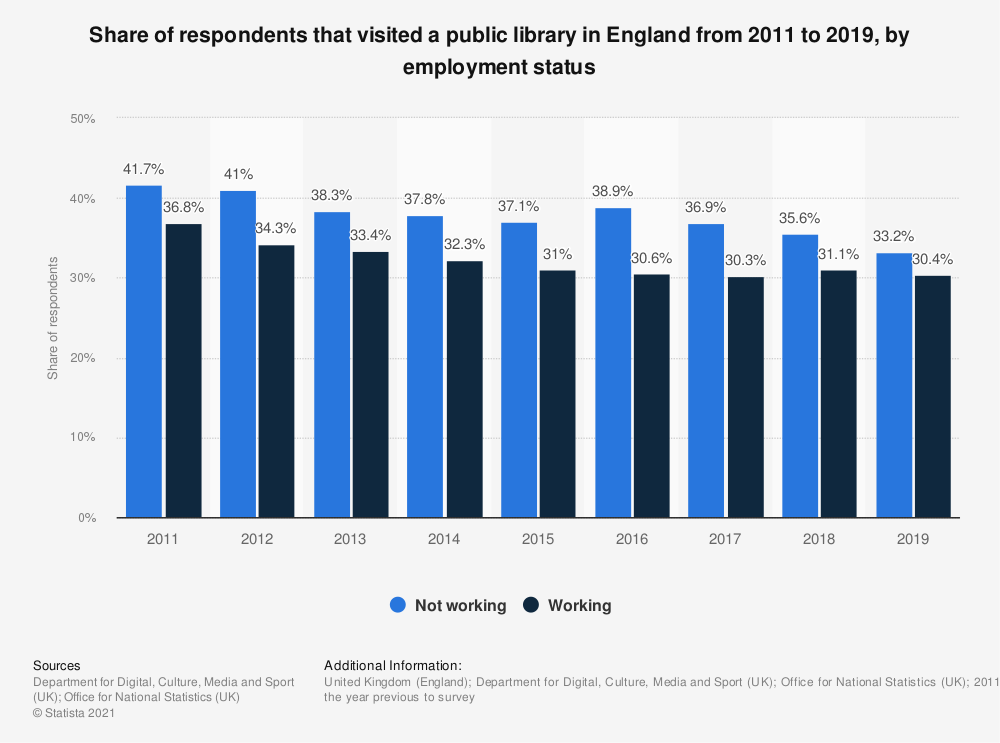 Statistic: Share of respondents that visited a public library in England from 2011 to 2017, by employment status | Statista