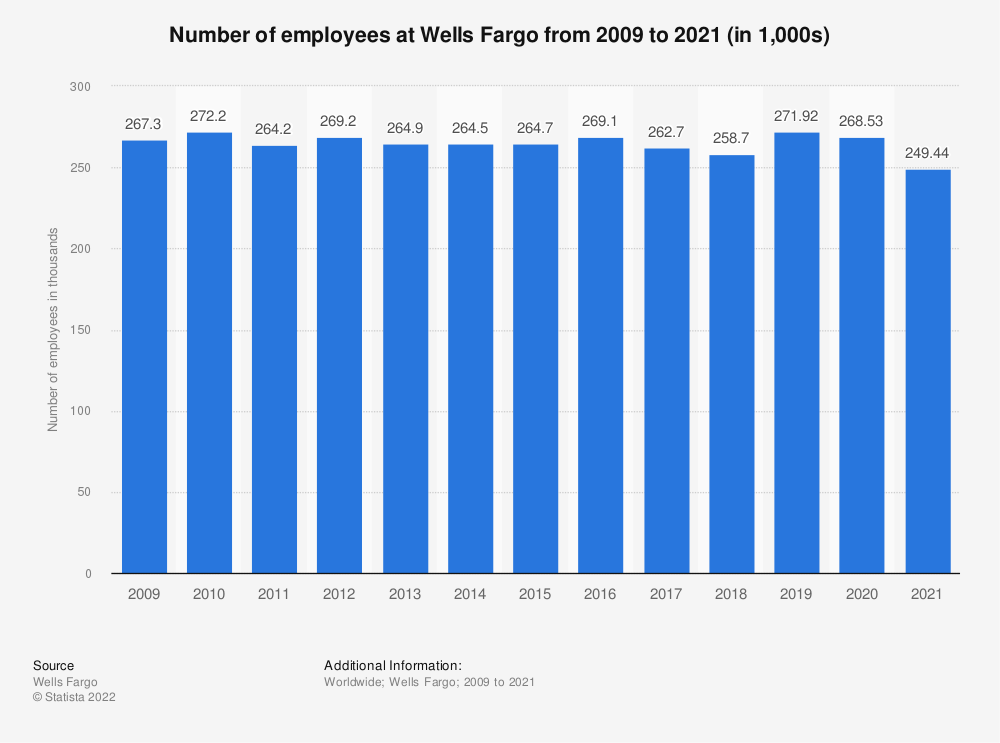 Statistic: Number of employees at Wells Fargo from 2009 to 2018 (in thousands) | Statista