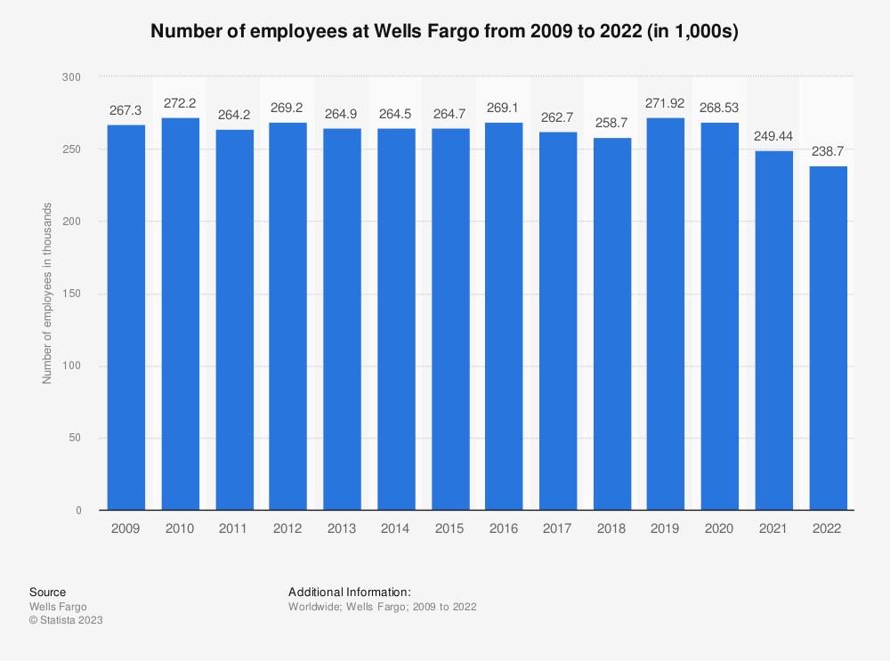 Wells Fargo International Travel Number