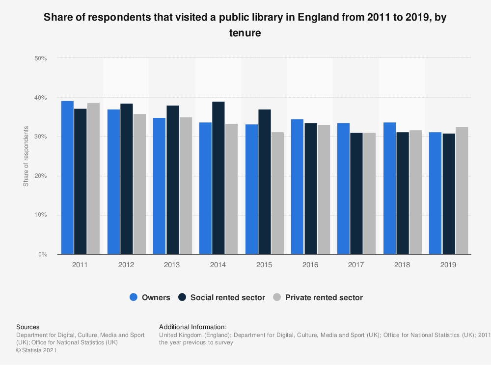 Statistic: Share of respondents that visited a public library in England from 2011 to 2017, by tenure | Statista