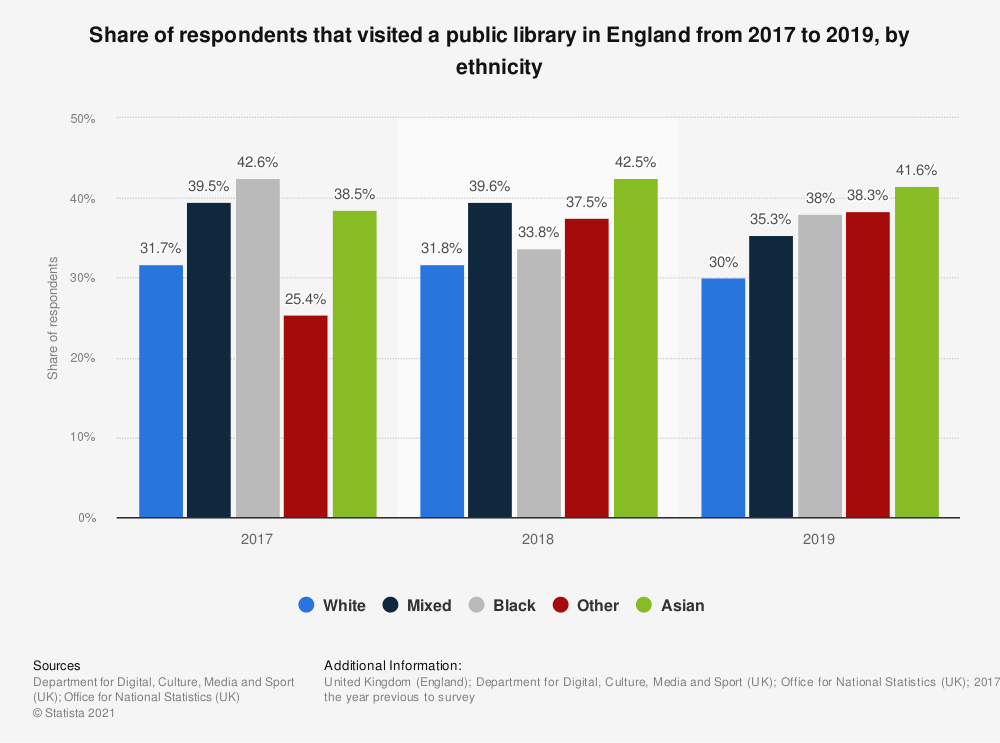 Statistic: Share of respondents that visited a public library in England from 2011 to 2017, by ethnicity | Statista