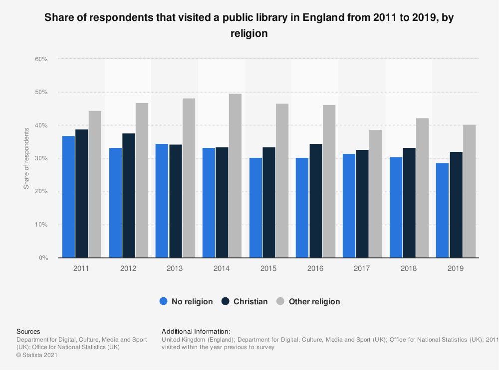 Statistic: Share of respondents that visited a public library in England from 2011 to 2019, by religion | Statista