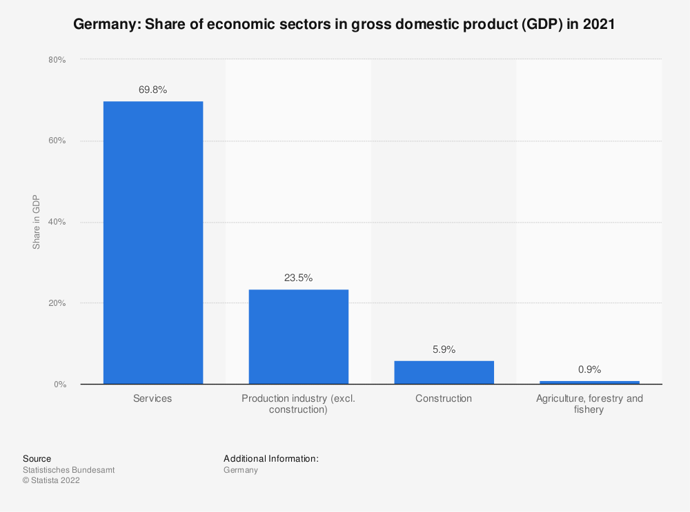 Statistic: Germany: Share of economic sectors in gross domestic product (GDP) in 2018 | Statista