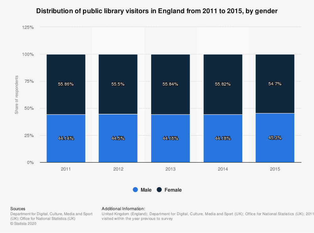 Statistic: Distribution of public library visitors in England from 2011 to 2015, by gender | Statista