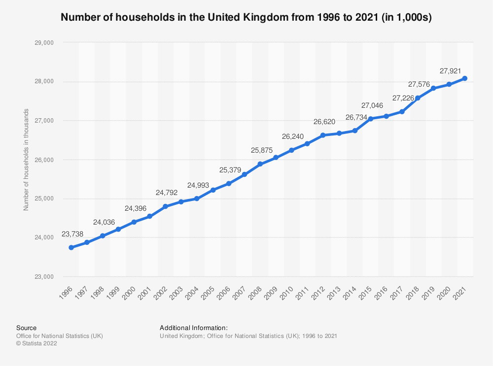Statistic: Number of households in the United Kingdom from 1996 to 2020 (in 1,000s) | Statista