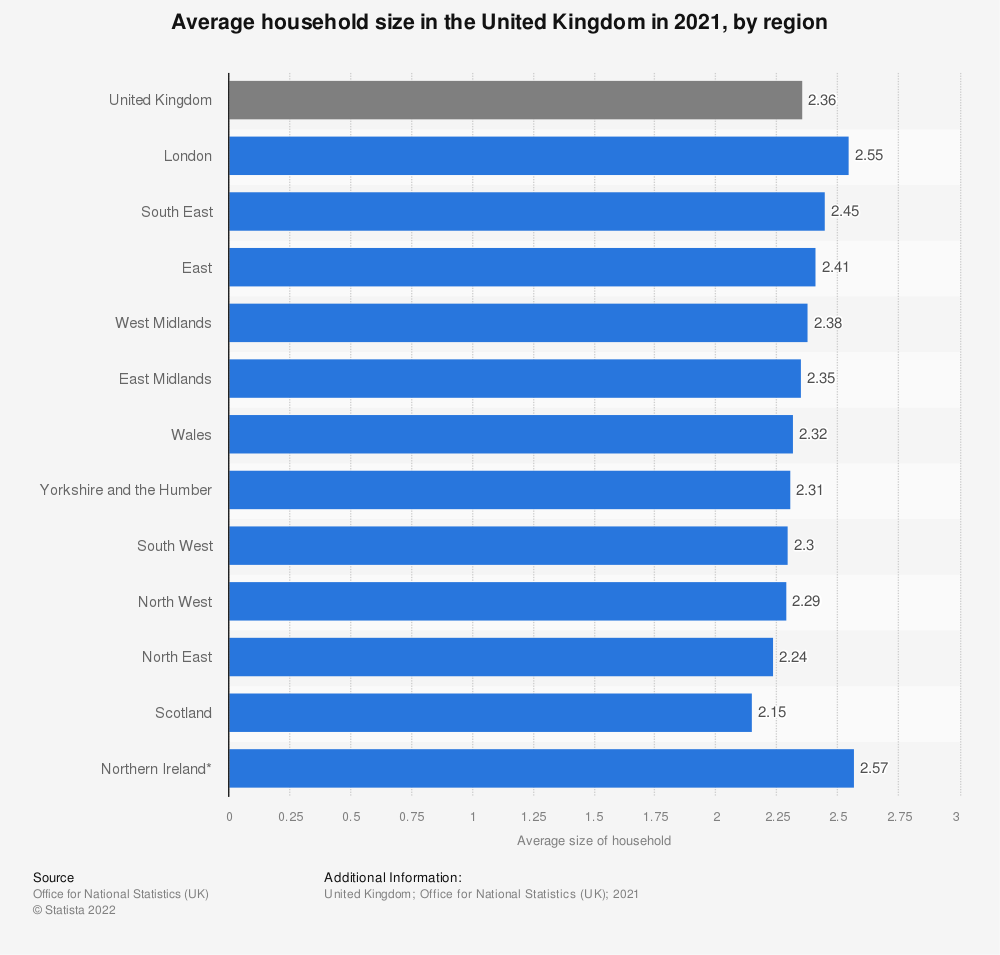 Statistic: Average household size in the United Kingdom in 2020, by region    Statista