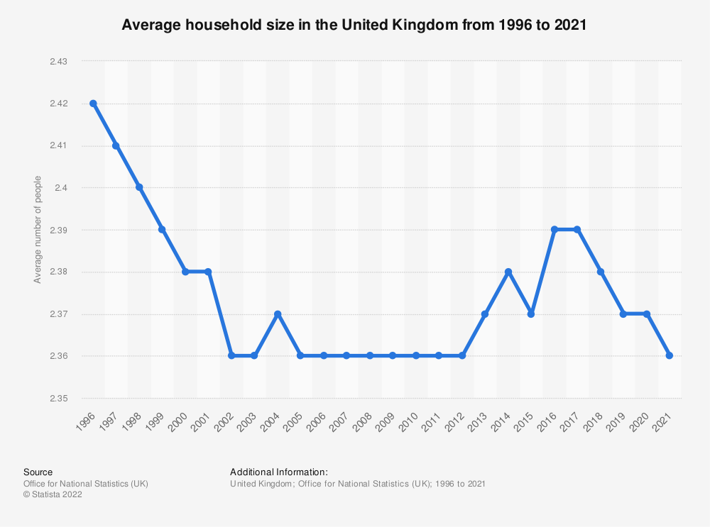 Statistic: Average number of people per household in the United Kingdom (UK) in 2011, by country | Statista