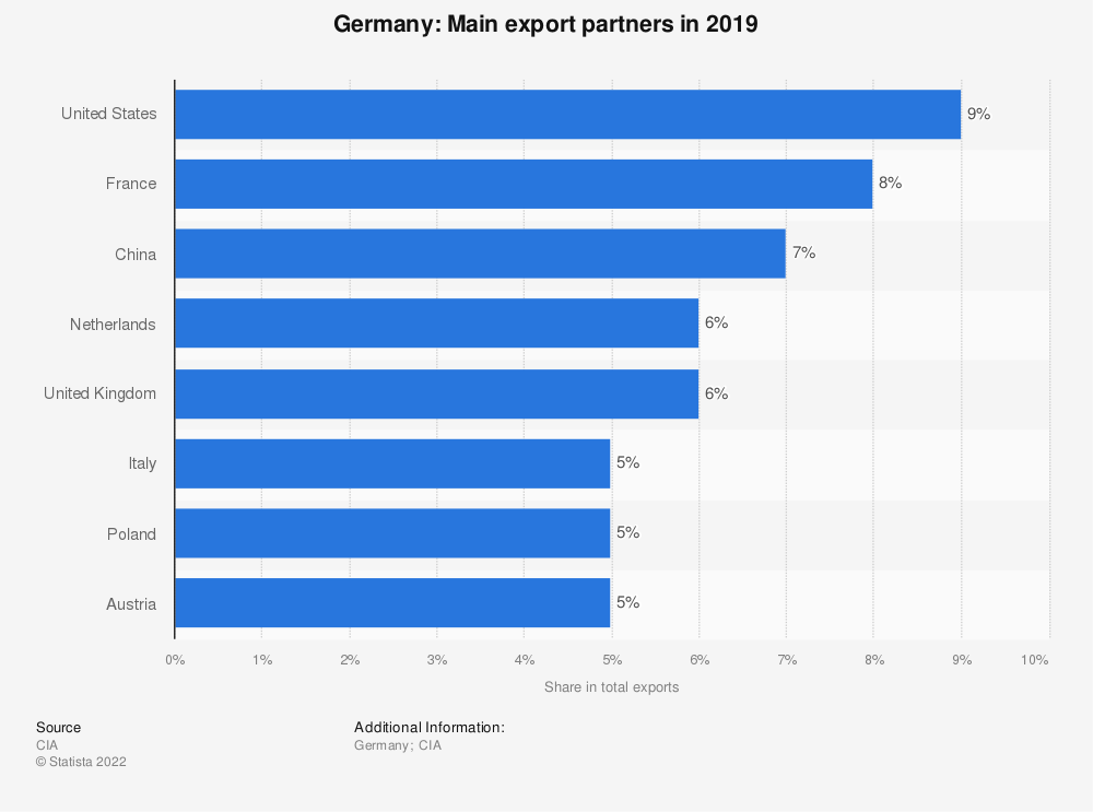 Statistic: Germany: Main export partners in 2014, by share in total exports | Statista