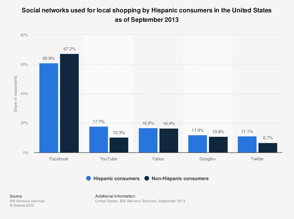 Statistic: Social networks used for local shopping by Hispanic consumers in the United States as of September 2013 | Statista