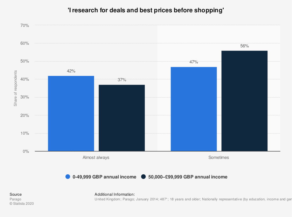 Statistic: 'I research for deals and best prices before shopping'  | Statista