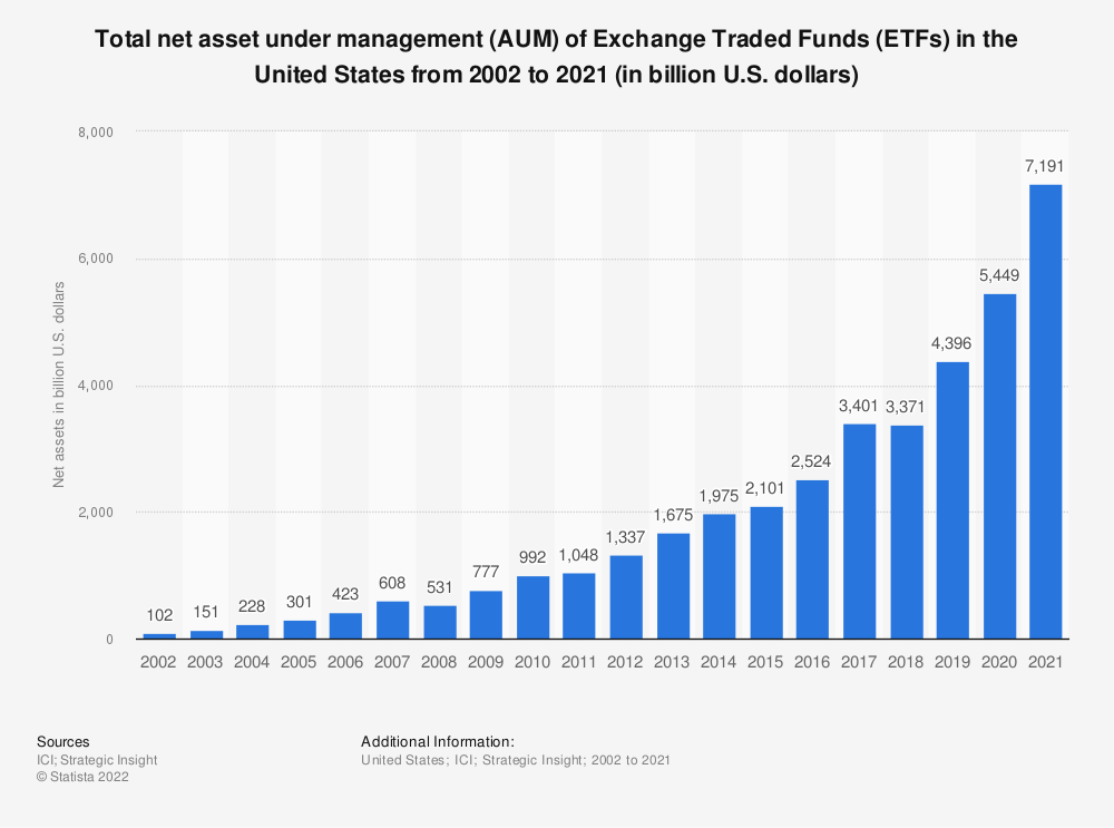 Statistic: Total net assets of Exchange Traded Funds (ETFs) in the United States from 2002 to 2018 (in billion U.S. dollars) | Statista