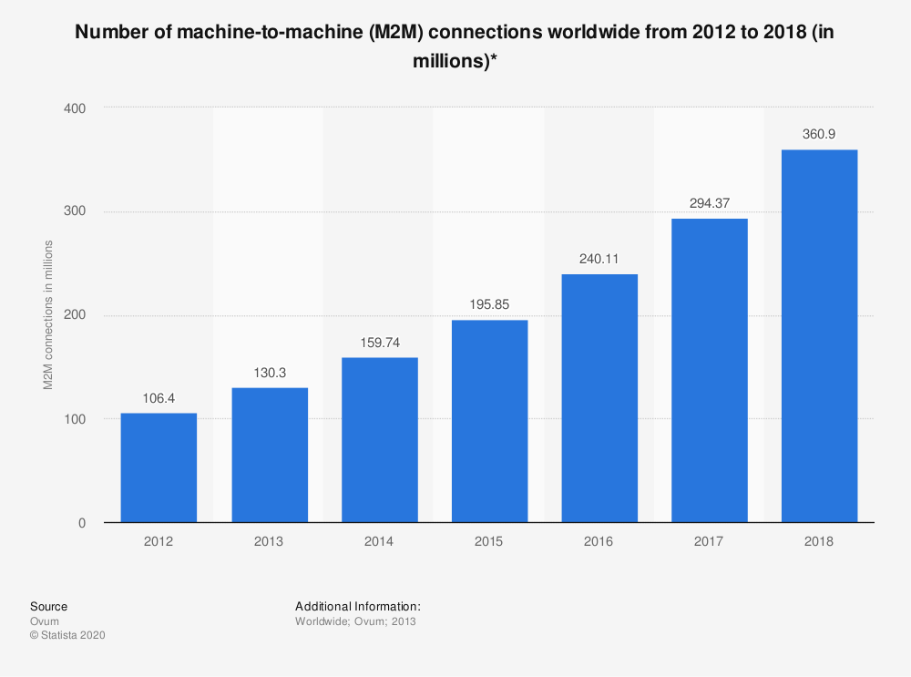 Statistic: Number of machine-to-machine (M2M) connections worldwide from 2012 to 2018 (in millions)* | Statista