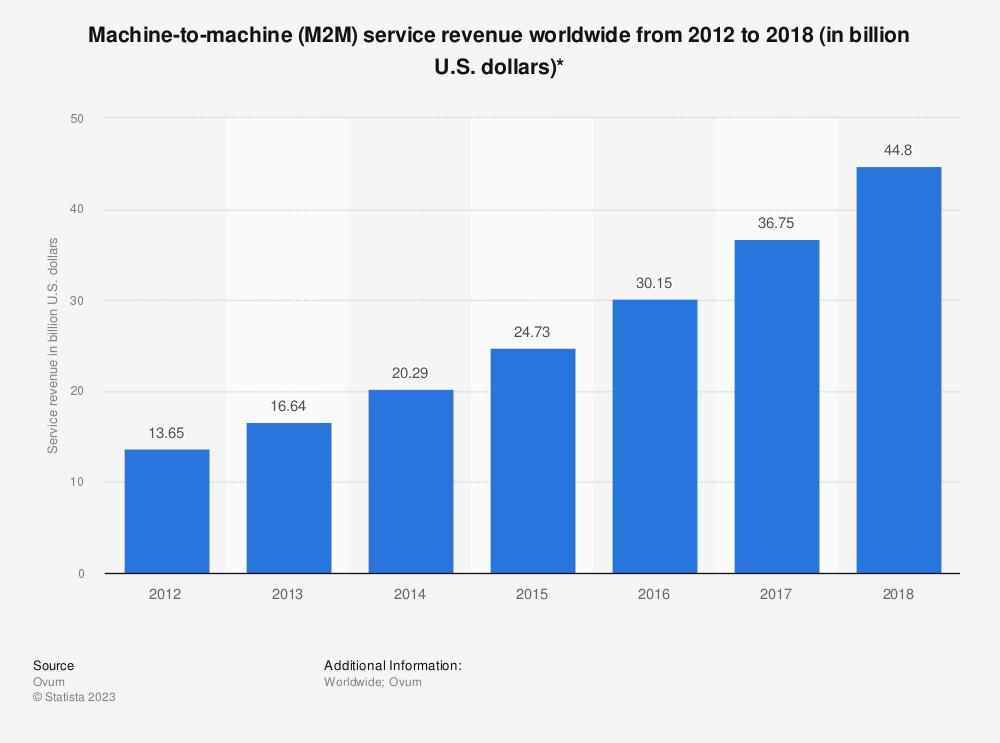 Statistic: Machine-to-machine (M2M) service revenue worldwide from 2012 to 2018 (in billion U.S. dollars)*   Statista