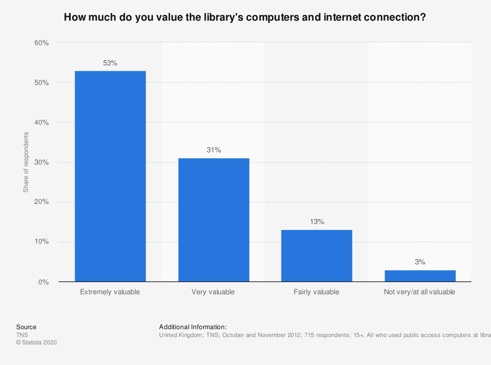 Statistic: How much do you value the library's computers and internet connection? | Statista