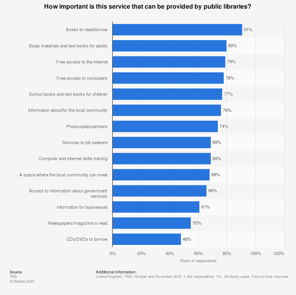 Statistic: How important is this service that can be provided by public libraries? | Statista