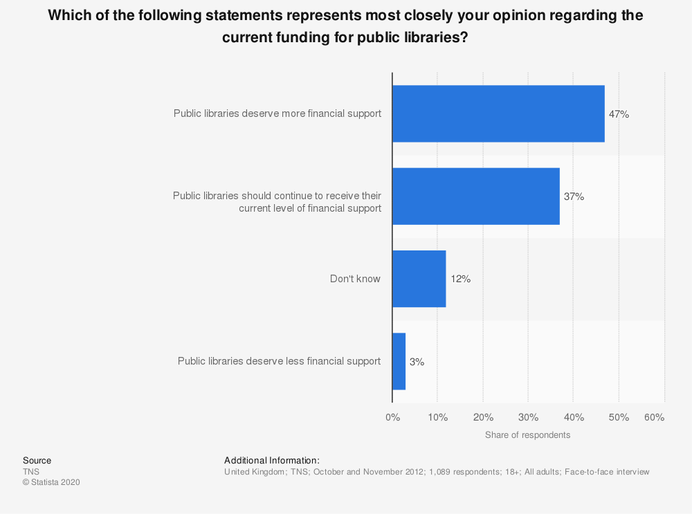 Statistic: Which of the following statements represents most closely your opinion regarding the current funding for public libraries? | Statista