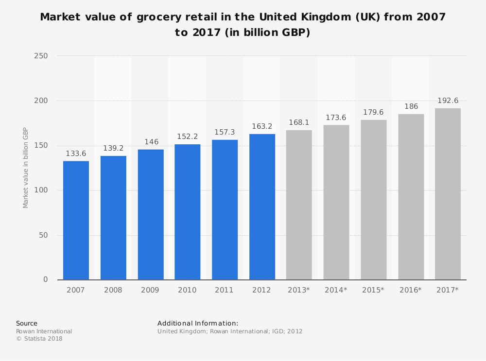 Statistic: Market value of grocery retail in the United Kingdom (UK) from 2007 to 2017 (in billion GBP) | Statista
