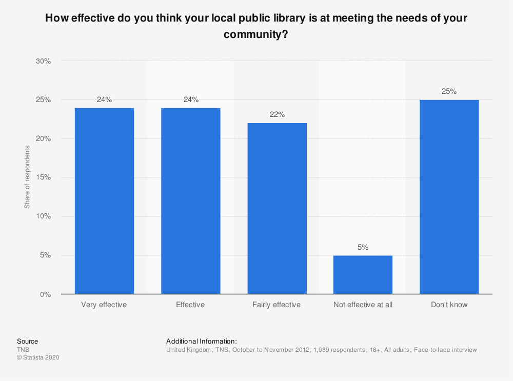 Statistic: How effective do you think your local public library is at meeting the needs of your community? | Statista