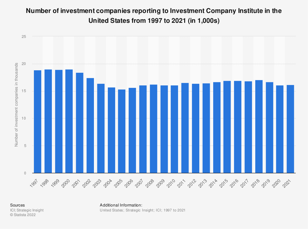 Statistic: Number of investment companies reporting to Investment Company Institute in the United States from 1997 to 2019 (in 1,000s) | Statista