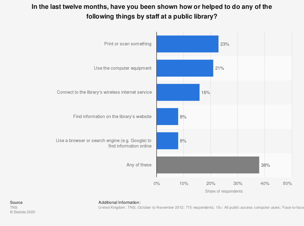 Statistic: In the last twelve months, have you been shown how or helped to do any of the following things by staff at a public library? | Statista