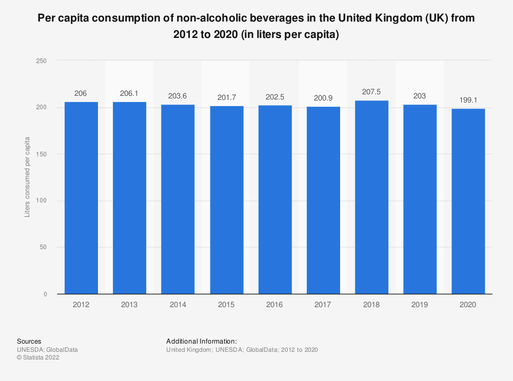Statistic: Per capita consumption of non-alcoholic beverages in the United Kingdom (UK) from 2012 to 2019 (in liters per capita) | Statista