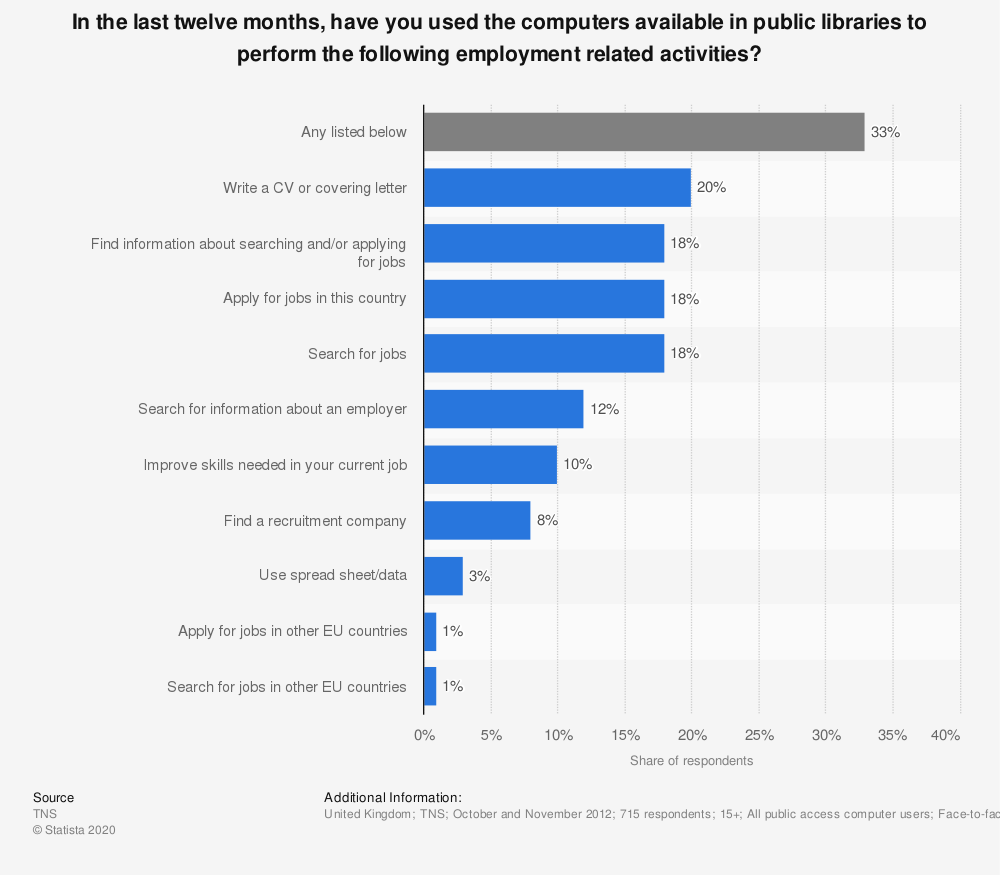 Statistic: In the last twelve months, have you used the computers available in public libraries to perform the following employment related activities? | Statista
