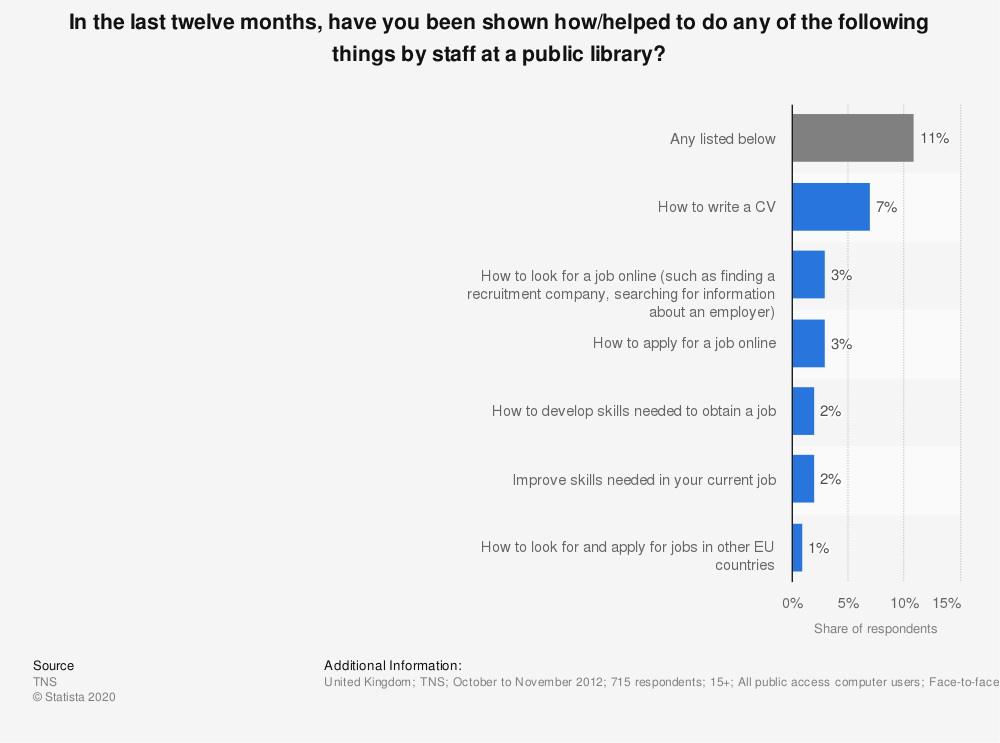 Statistic: In the last twelve months, have you been shown how/helped to do any of the following things by staff at a public library? | Statista
