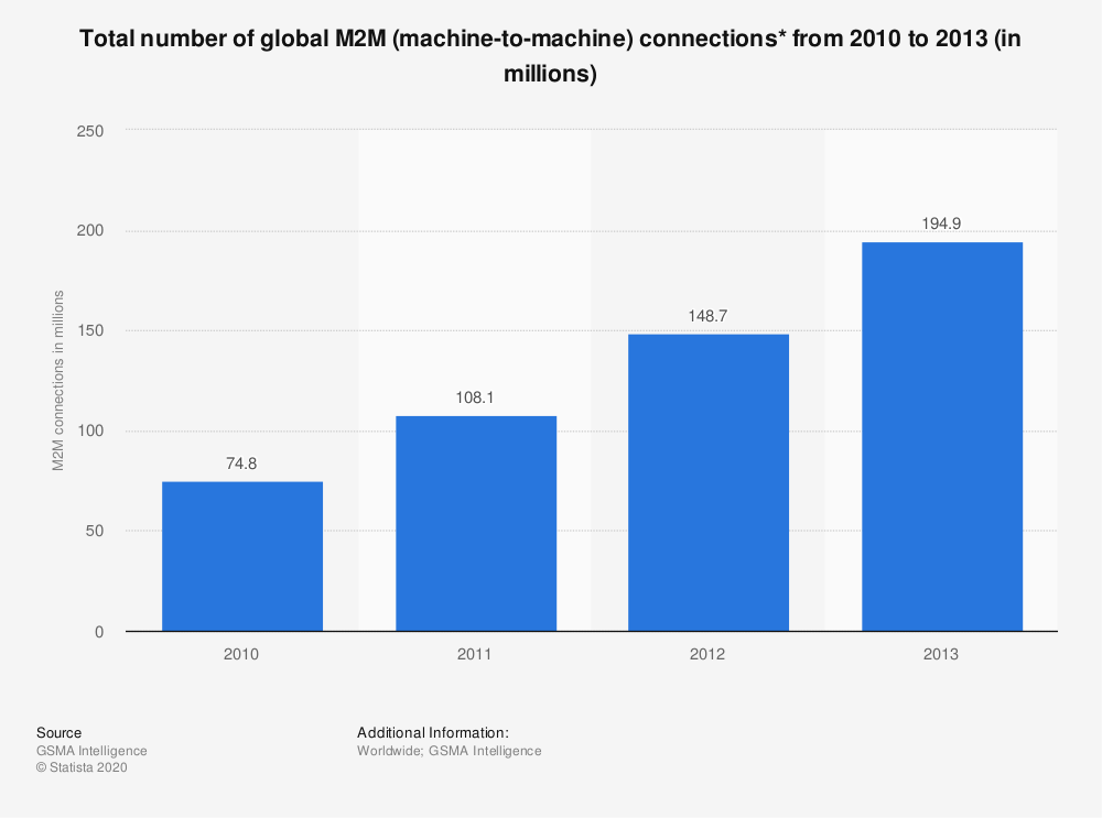 Statistic: Total number of global M2M (machine-to-machine) connections* from 2010 to 2013 (in millions) | Statista