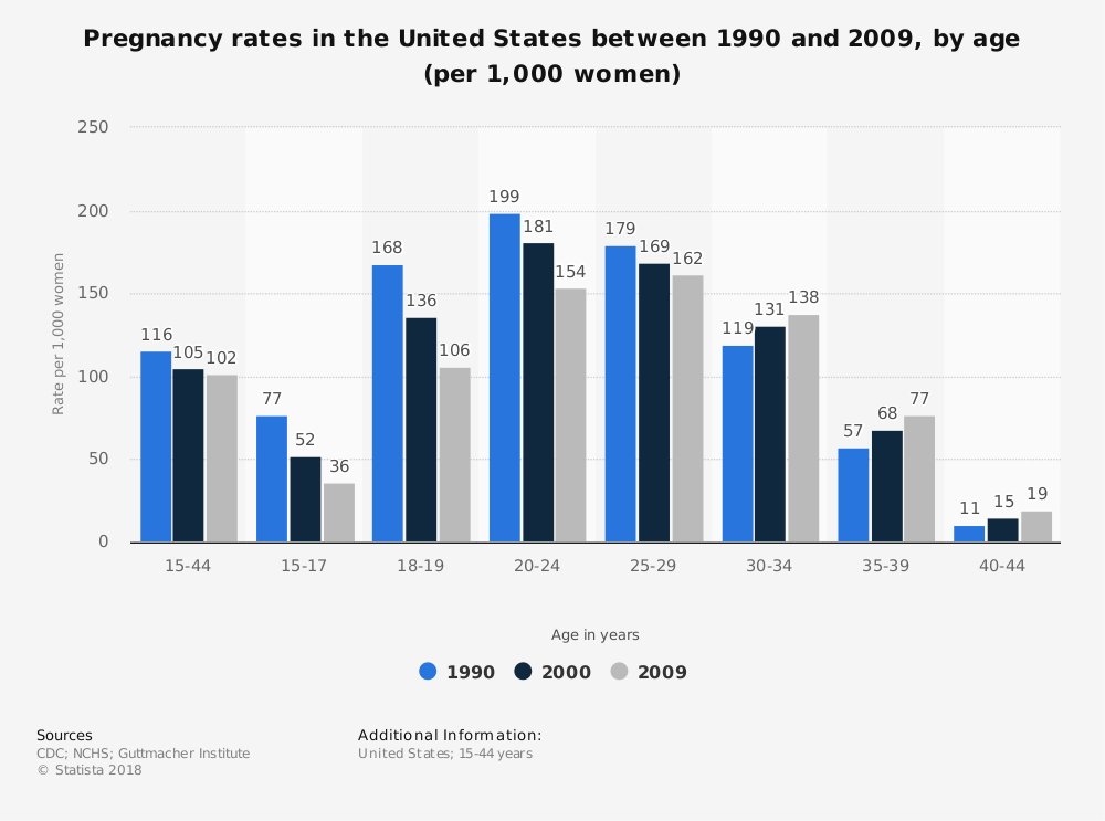 Statistic: Pregnancy rates in the United States between 1990 and 2009, by age (per 1,000 women) | Statista