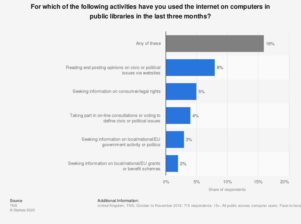 Statistic: For which of the following activities have you used the internet on computers in public libraries in the last three months? | Statista