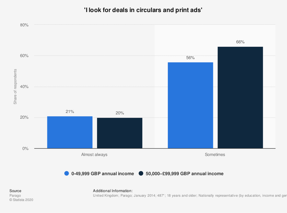 Statistic: 'I look for deals in circulars and print ads' | Statista