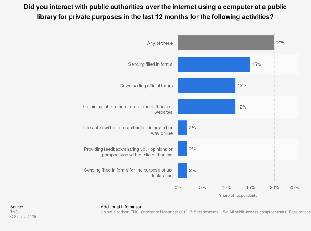 Statistic: Did you interact with public authorities over the internet using a computer at a public library for private purposes in the last 12 months for the following activities? | Statista